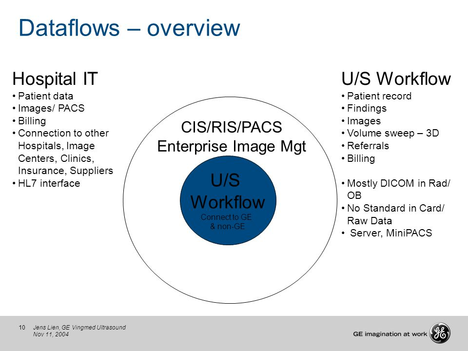 10Jens Lien, GE Vingmed Ultrasound Nov 11, 2004 Dataflows – overview U/S Workflow Patient record Findings Images Volume sweep – 3D Referrals Billing M