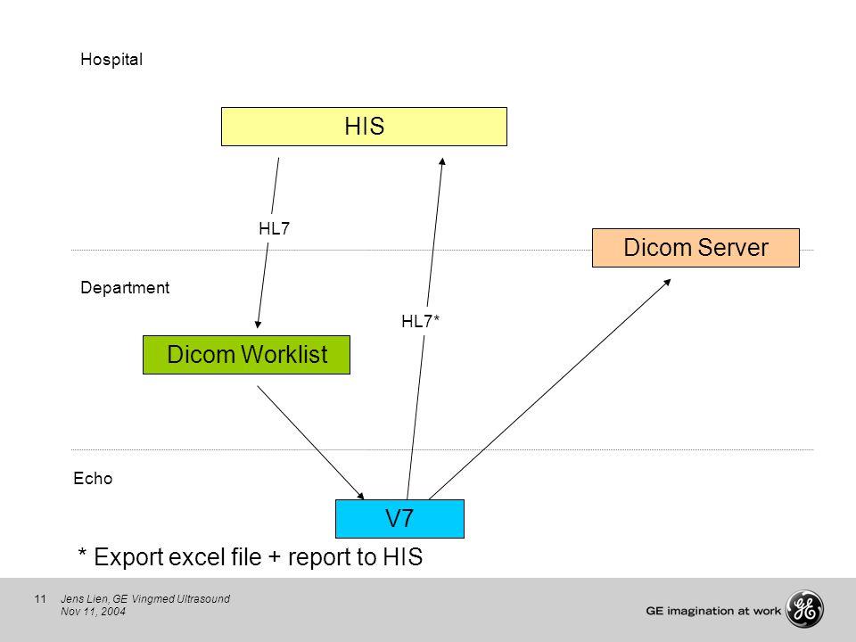 11Jens Lien, GE Vingmed Ultrasound Nov 11, 2004 HIS V7 Echo Department Hospital Dicom Worklist Dicom Server HL7 HL7* * Export excel file + report to H
