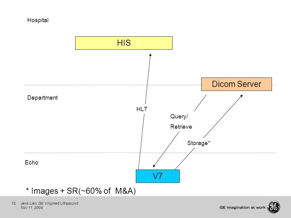 12Jens Lien, GE Vingmed Ultrasound Nov 11, 2004 HIS V7 Echo Department Hospital Dicom Server Query/ Retrieve HL7 * Images + SR(~60% of M&A) Storage*
