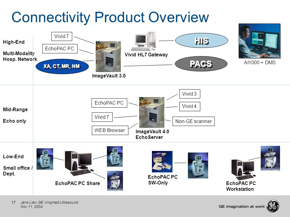 17Jens Lien, GE Vingmed Ultrasound Nov 11, 2004 Connectivity Product Overview Low-End Small office / Dept. Mid-Range Echo only High-End Multi-Modality