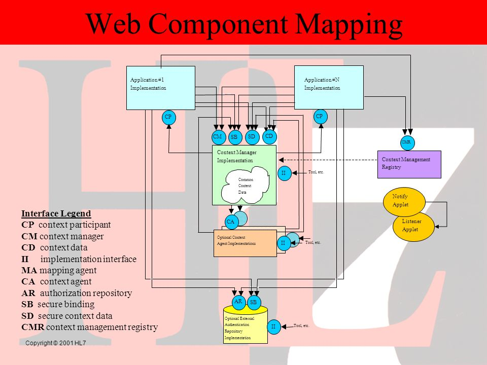 Copyright © 2001 HL7 Web Component Mapping CA II CP Application #N Implementation CP Application #1 Implementation CMSD Context Manager Implementation Common Context Data Optional Context Agent Implementations Optional External Authentication Repository Implementation AR SB II Tool, etc.