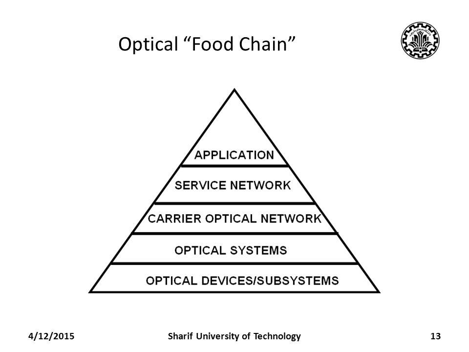 Optical Food Chain 4/12/2015Sharif University of Technology13