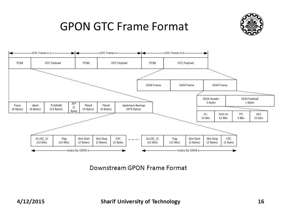 GPON GTC Frame Format 4/12/2015Sharif University of Technology16 GTC Layer Framing for Downstream and Upstream Downstream GPON Frame Format