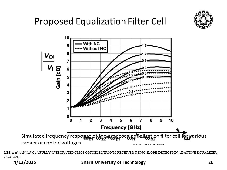 Proposed Equalization Filter Cell 4/12/2015Sharif University of Technology26 LEE et al.: AN 8.5-Gb/s FULLY INTEGRATED CMOS OPTOELECTRONIC RECEIVER USING SLOPE-DETECTION ADAPTIVE EQUALIZER, JSCC 2010 Frequency Response Simulated frequency response of the proposed equalization filter cell for various capacitor control voltages