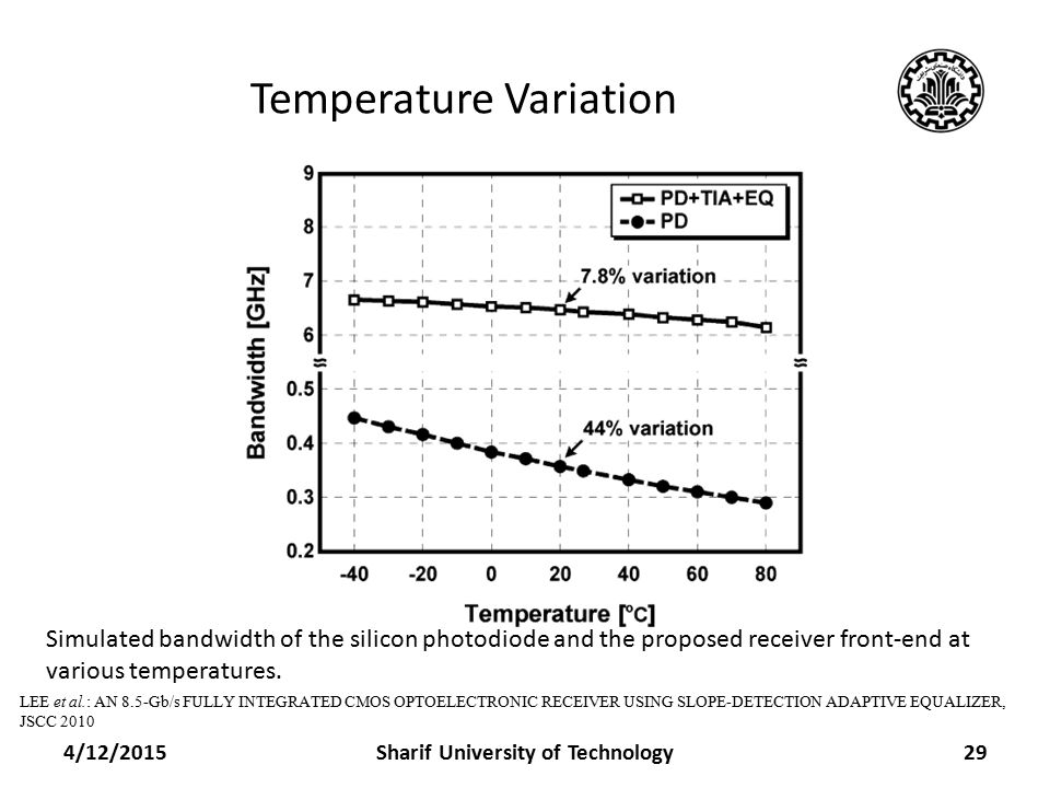 Temperature Variation 4/12/2015Sharif University of Technology29 Simulated bandwidth of the silicon photodiode and the proposed receiver front-end at various temperatures.