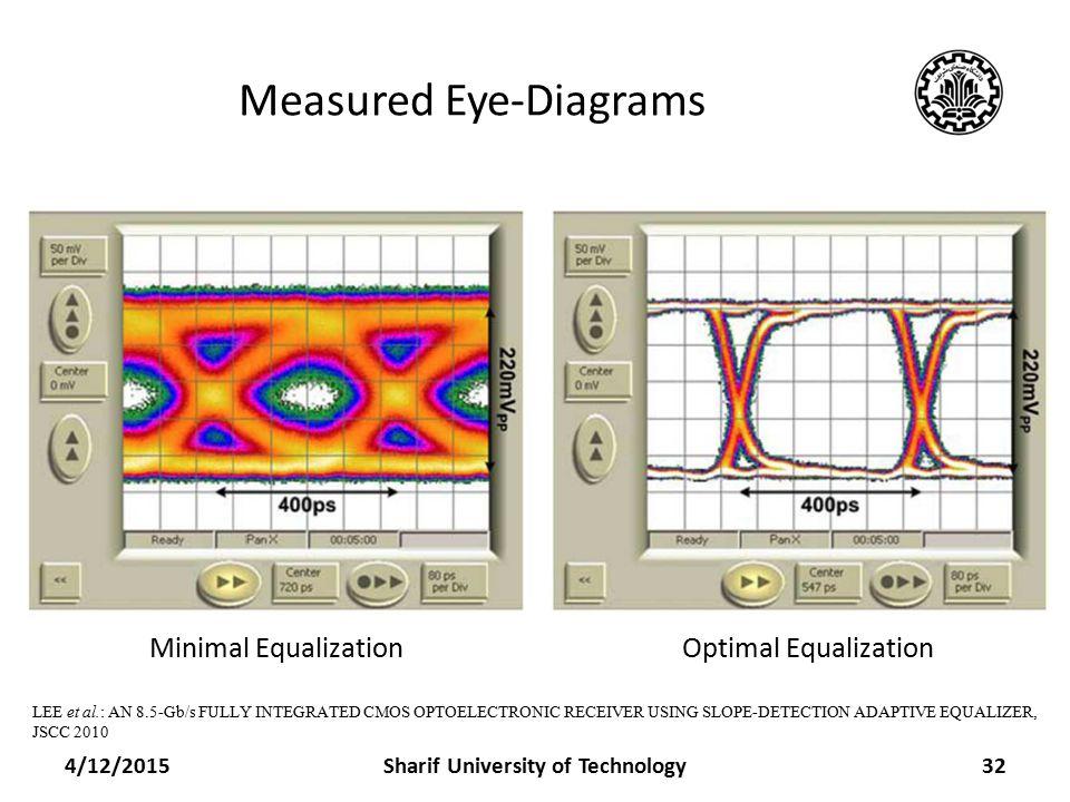 Measured Eye-Diagrams 4/12/2015Sharif University of Technology32 LEE et al.: AN 8.5-Gb/s FULLY INTEGRATED CMOS OPTOELECTRONIC RECEIVER USING SLOPE-DETECTION ADAPTIVE EQUALIZER, JSCC 2010 Minimal EqualizationOptimal Equalization