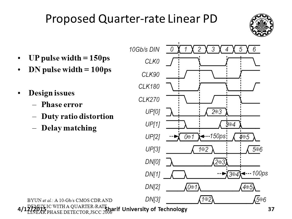 Proposed Quarter-rate Linear PD UP pulse width = 150ps DN pulse width = 100ps Design issues –Phase error –Duty ratio distortion –Delay matching BYUN et al.: A 10-Gb/s CMOS CDR AND DEMUX IC WITH A QUARTER-RATE LINEAR PHASE DETECTOR,JSCC 2006 4/12/201537Sharif University of Technology