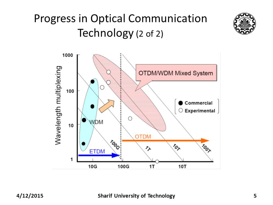 Progress in Optical Communication Technology (2 of 2) 4/12/2015Sharif University of Technology5