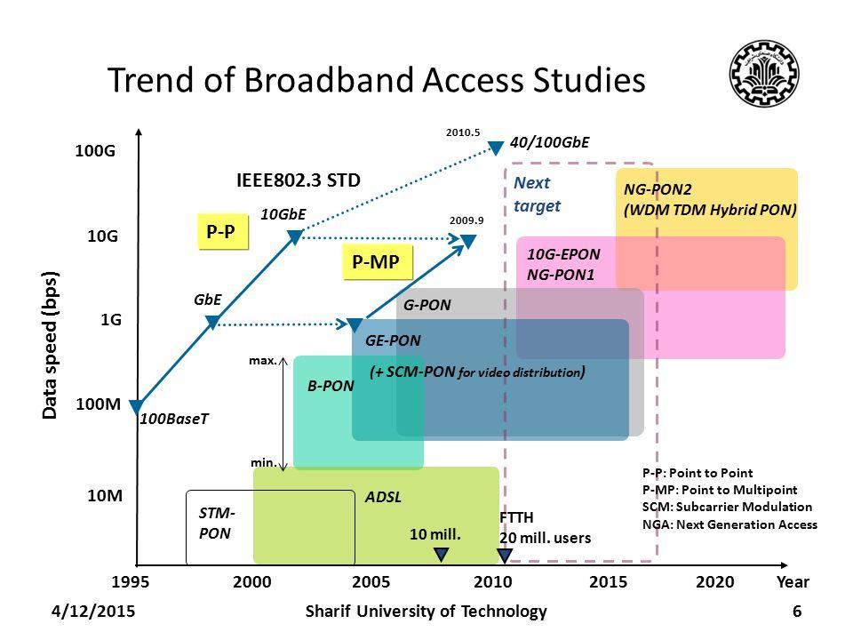 Trend of Broadband Access Studies 4/12/20156 Data speed (bps) 1G 100M 10M 100G 10G 200520002010 2015 2020 Year1995 100BaseT GbE 10GbE 40/100GbE B-PON GE-PON G-PON 10G-EPON NG-PON1 Next target STM- PON IEEE802.3 STD 2009.9 2010.5 ADSL NG-PON2 (WDM TDM Hybrid PON) P-P P-MP FTTH 20 mill.
