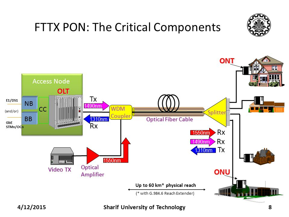 FTTX PON: The Critical Components 4/12/20158 Optical Amplifier Optical Fiber Cable ONT WDM Coupler 1490nm 1310nm 1550nm Video TX OLT Splitter 1490nm 1310nm 1550nm Tx Rx Tx Rx Up to 60 km* physical reach (* with G.984.6 Reach Extender) ONU Access Node NB BB CC E1/DS1 GbE STMn/OCn (and/or) Sharif University of Technology