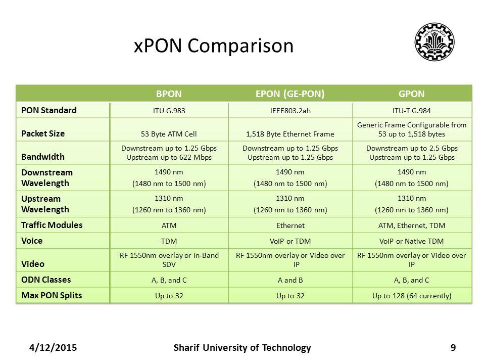 xPON Comparison 4/12/20159Sharif University of Technology