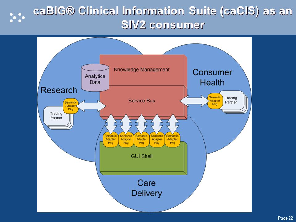 Page 22 caBIG® Clinical Information Suite (caCIS) as an SIV2 consumer