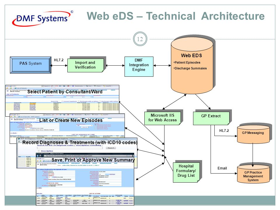 Web eDS – Technical Architecture 12 Microsoft IIS for Web Access Microsoft IIS for Web Access PAS System Web EDS Patient Episodes Discharge Summaies Web EDS Patient Episodes Discharge Summaies GP Extract GP Practice Management System GP Messaging Select Patient by Consultant/Ward List or Create New Episodes Record Diagnoses & Treatments (with ICD10 codes) Save, Print or Approve New Summary HL7.2 Email Hospital Formulary/ Drug List Hospital Formulary/ Drug List DMF Integration Engine Import and Verification