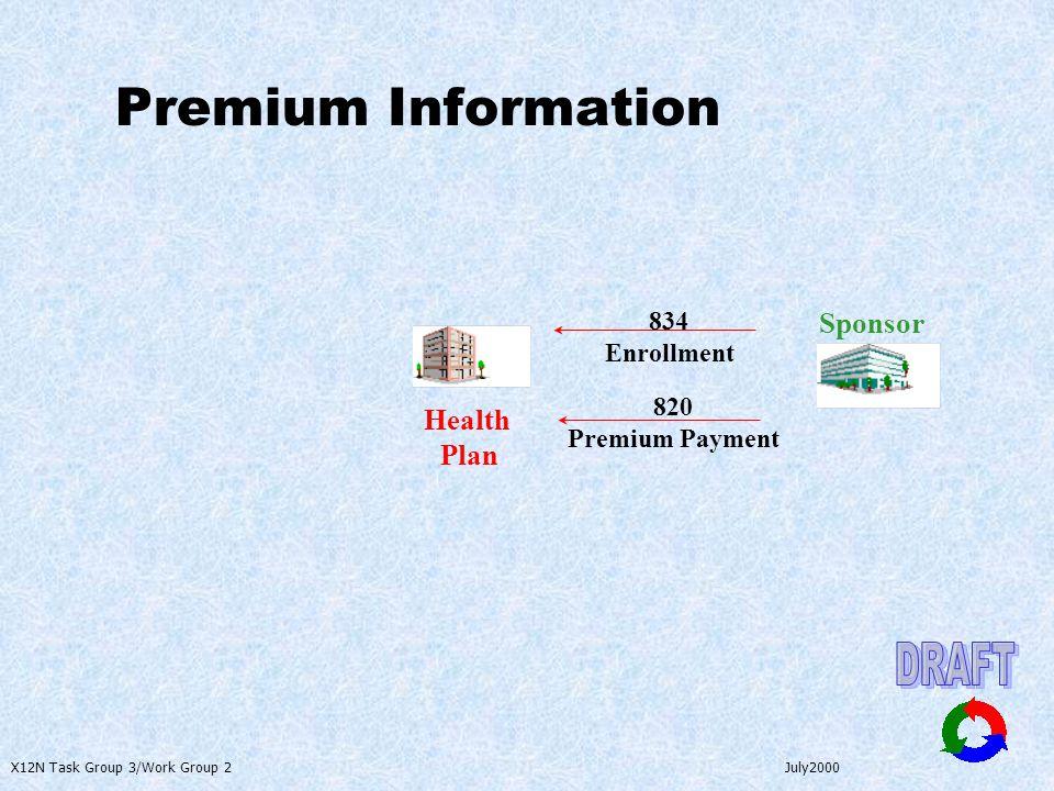 X12N Task Group 3/Work Group 2 July2000 Sponsor 834 Enrollment Health Plan Premium Information 820 Premium Payment