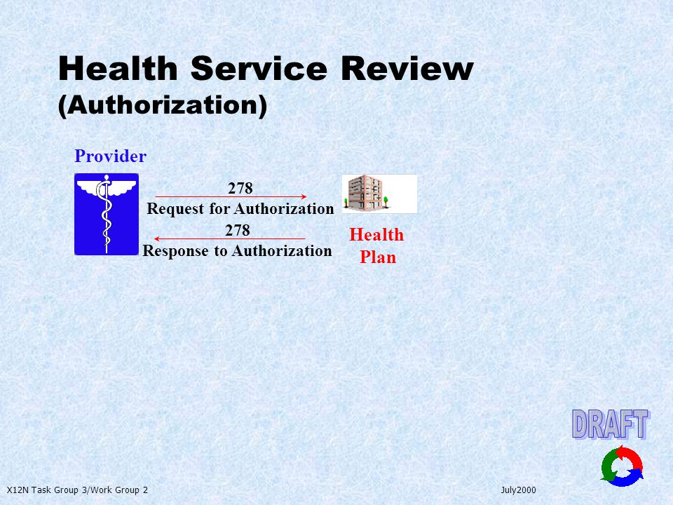 X12N Task Group 3/Work Group 2 July2000 Health Service Review (Authorization) Provider 278 Response to Authorization Health Plan 278 Request for Authorization