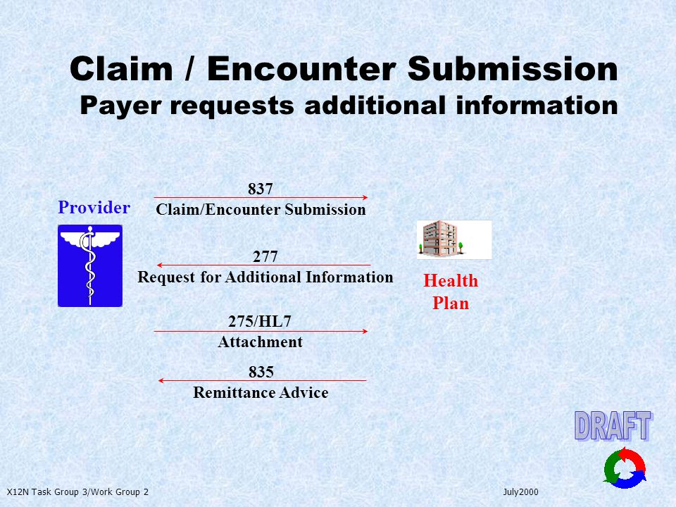 X12N Task Group 3/Work Group 2 July2000 Claim / Encounter Submission Payer requests additional information Provider Health Plan 837 Claim/Encounter Su