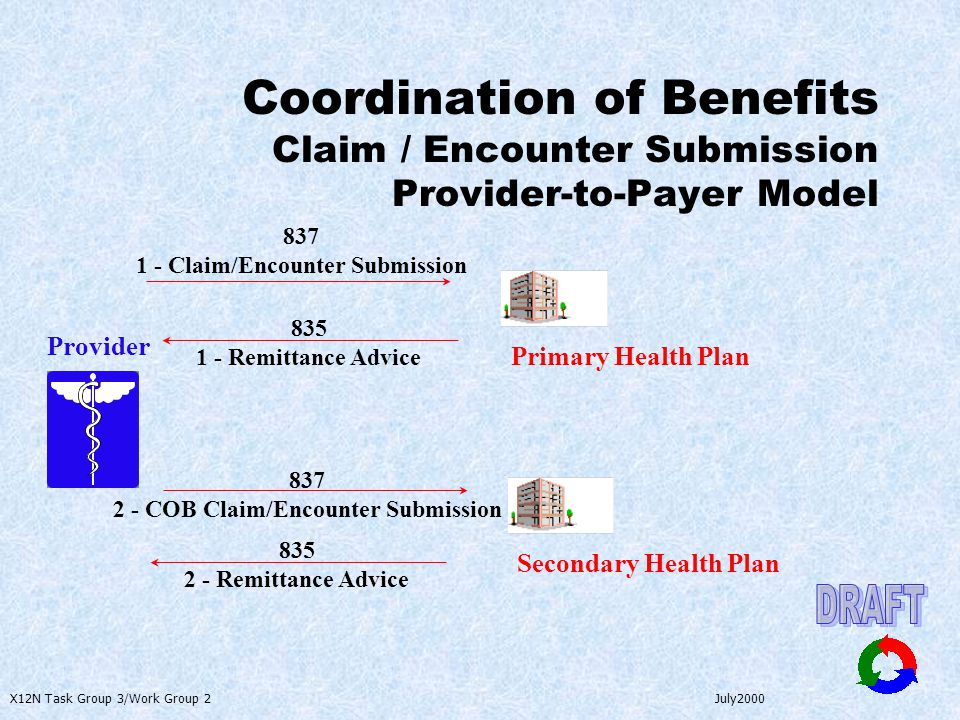 X12N Task Group 3/Work Group 2 July2000 Coordination of Benefits Claim / Encounter Submission Provider-to-Payer Model Provider Primary Health Plan 837 1 - Claim/Encounter Submission 835 1 - Remittance Advice Secondary Health Plan 835 2 - Remittance Advice 837 2 - COB Claim/Encounter Submission