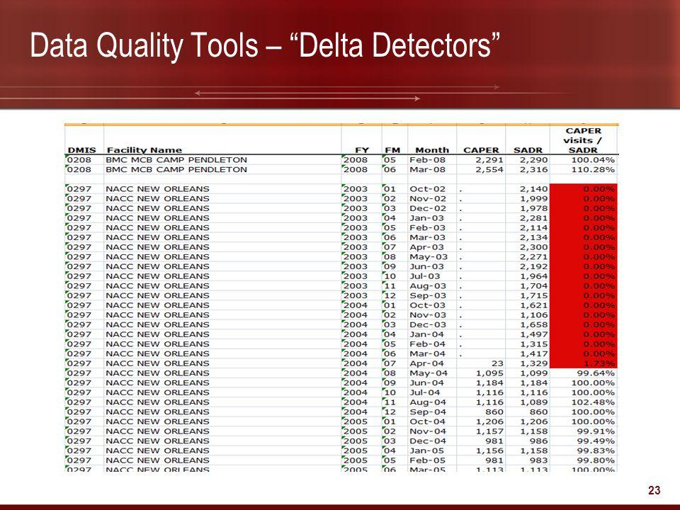 """23 Data Quality Tools – """"Delta Detectors"""""""