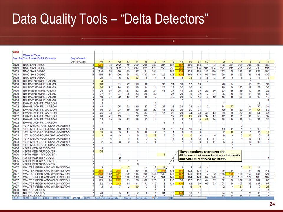 """24 Data Quality Tools – """"Delta Detectors"""""""