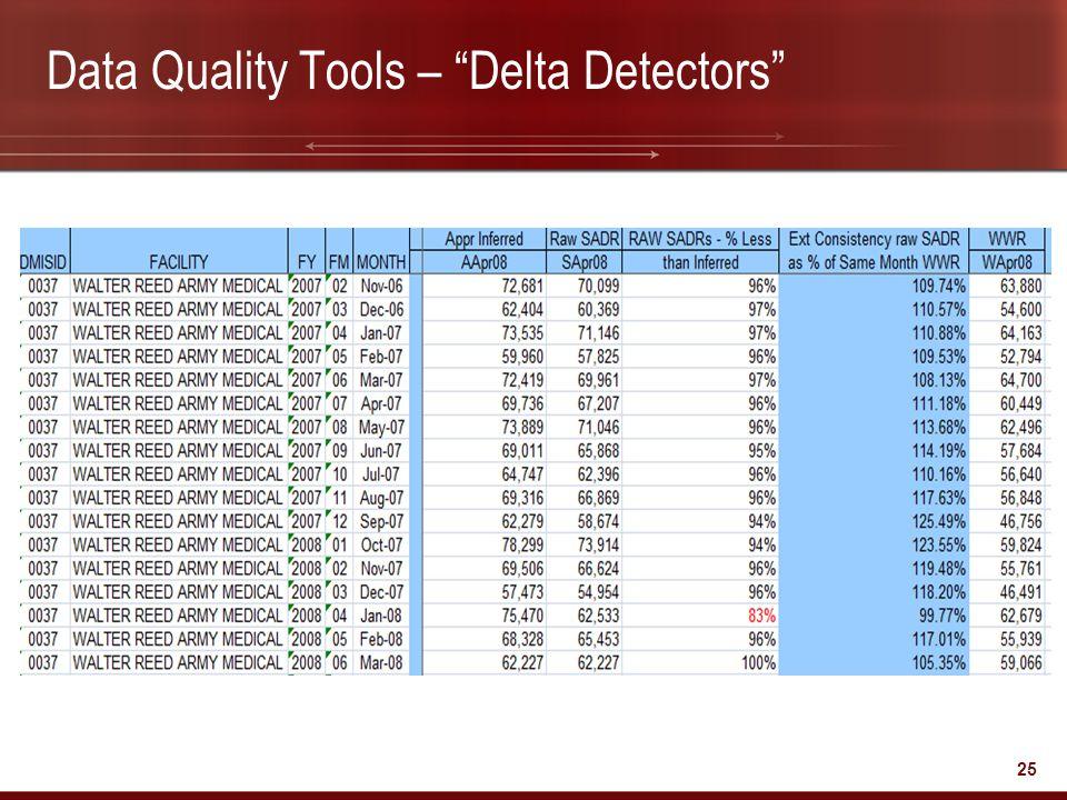 """25 Data Quality Tools – """"Delta Detectors"""""""