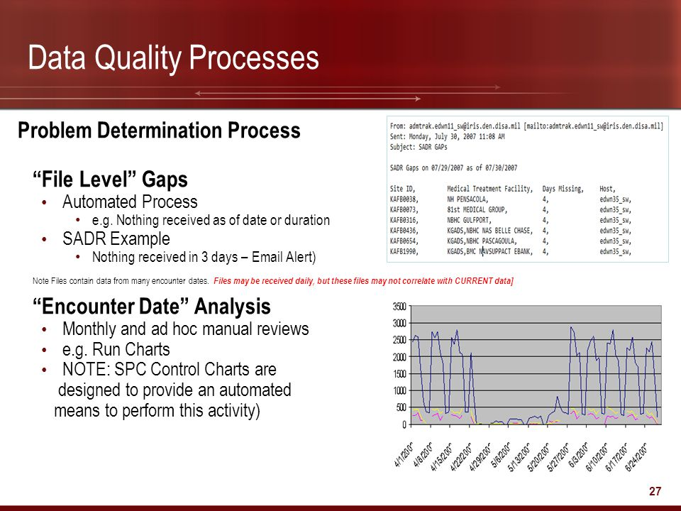 """27 Data Quality Processes Problem Determination Process """"File Level"""" Gaps Automated Process e.g. Nothing received as of date or duration SADR Example"""