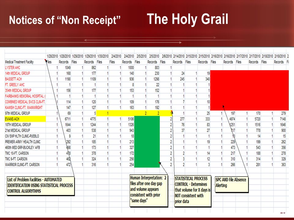 """Notices of """"Non Receipt"""" The Holy Grail 28"""