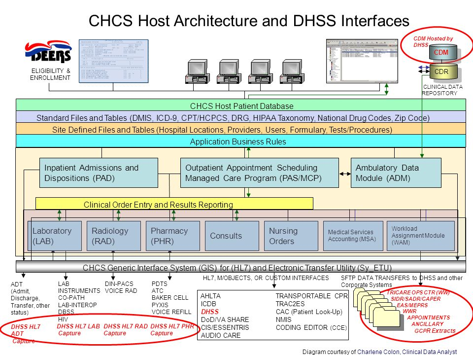 CHCS Host Architecture and DHSS Interfaces Outpatient Appointment Scheduling Managed Care Program (PAS/MCP) Inpatient Admissions and Dispositions (PAD