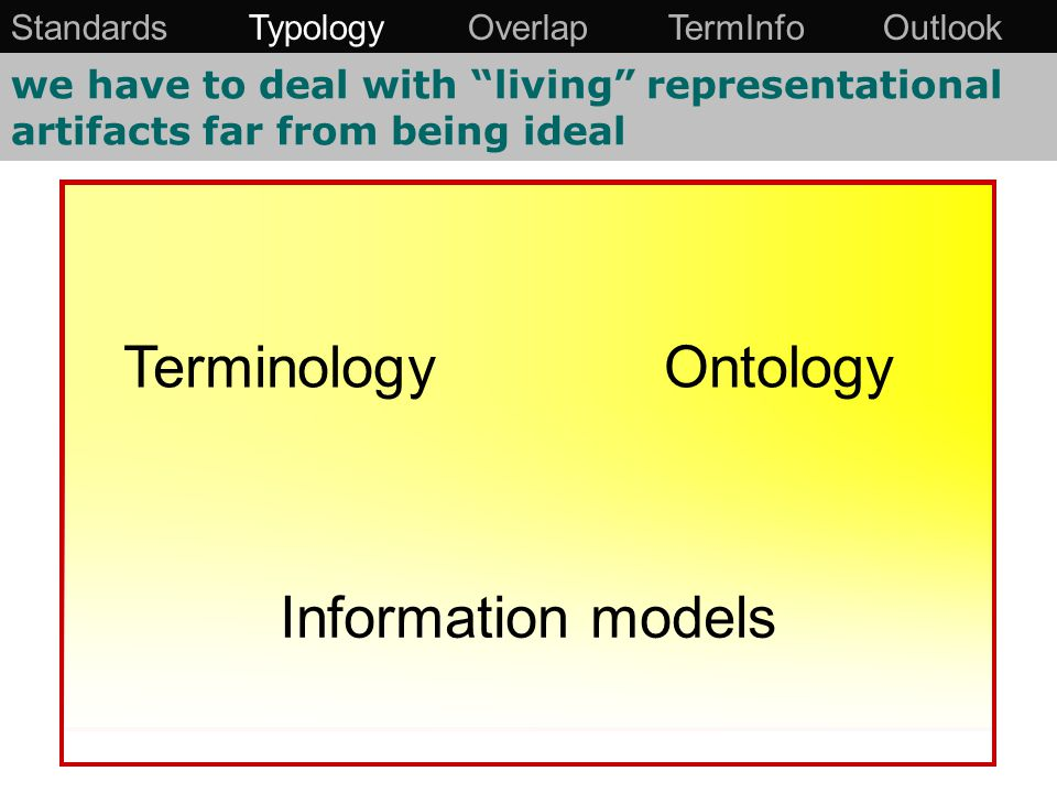 we have to deal with living representational artifacts far from being ideal TerminologyOntology Information models Standards Typology Overlap TermInfo Outlook
