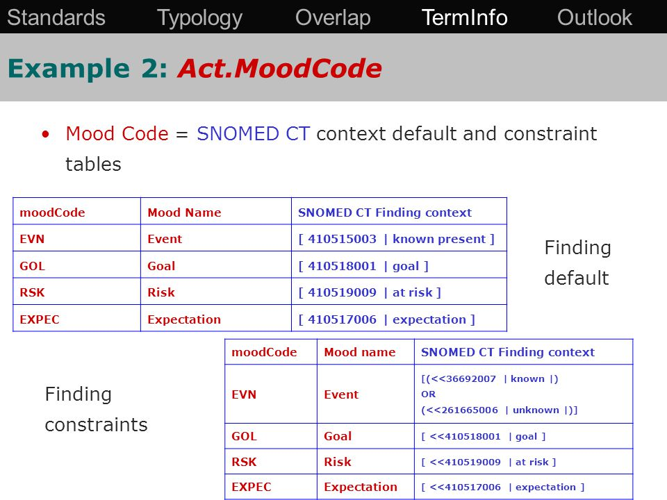 Mood Code = SNOMED CT context default and constraint tables moodCodeMood NameSNOMED CT Finding context EVNEvent[ 410515003 | known present ] GOLGoal[ 410518001 | goal ] RSKRisk[ 410519009 | at risk ] EXPECExpectation[ 410517006 | expectation ] moodCodeMood nameSNOMED CT Finding context EVNEvent [(<<36692007 | known |) OR (<<261665006 | unknown |)] GOLGoal [ <<410518001 | goal ] RSKRisk [ <<410519009 | at risk ] EXPECExpectation [ <<410517006 | expectation ] Finding default Finding constraints Example 2: Act.MoodCode Standards Typology Overlap TermInfo Outlook