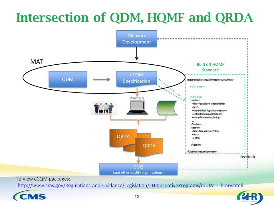 Intersection of QDM, HQMF and QRDA 13 To view eCQM packages: http://www.cms.gov/Regulations-and-Guidance/Legislation/EHRIncentivePrograms/eCQM_Library