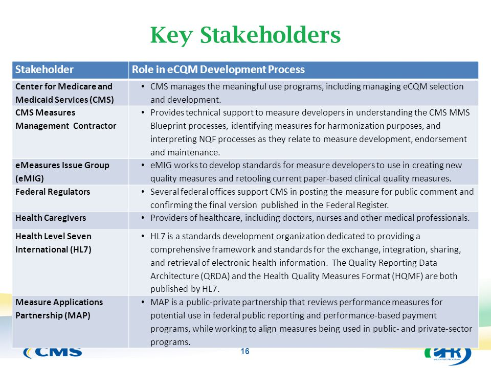 Key Stakeholders StakeholderRole in eCQM Development Process Center for Medicare and Medicaid Services (CMS) CMS manages the meaningful use programs,