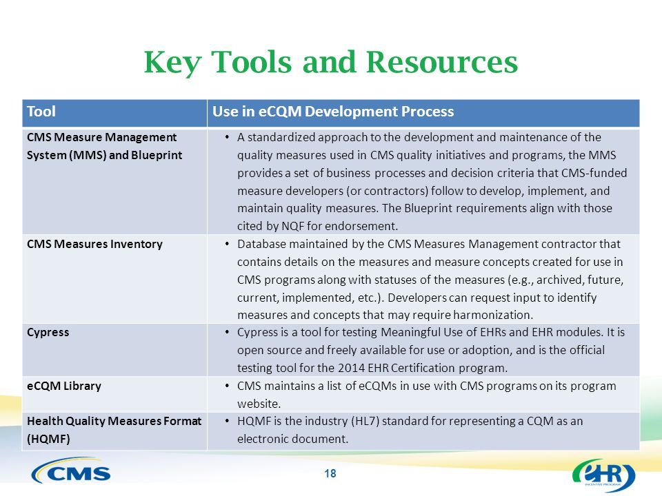 Key Tools and Resources ToolUse in eCQM Development Process CMS Measure Management System (MMS) and Blueprint A standardized approach to the developme