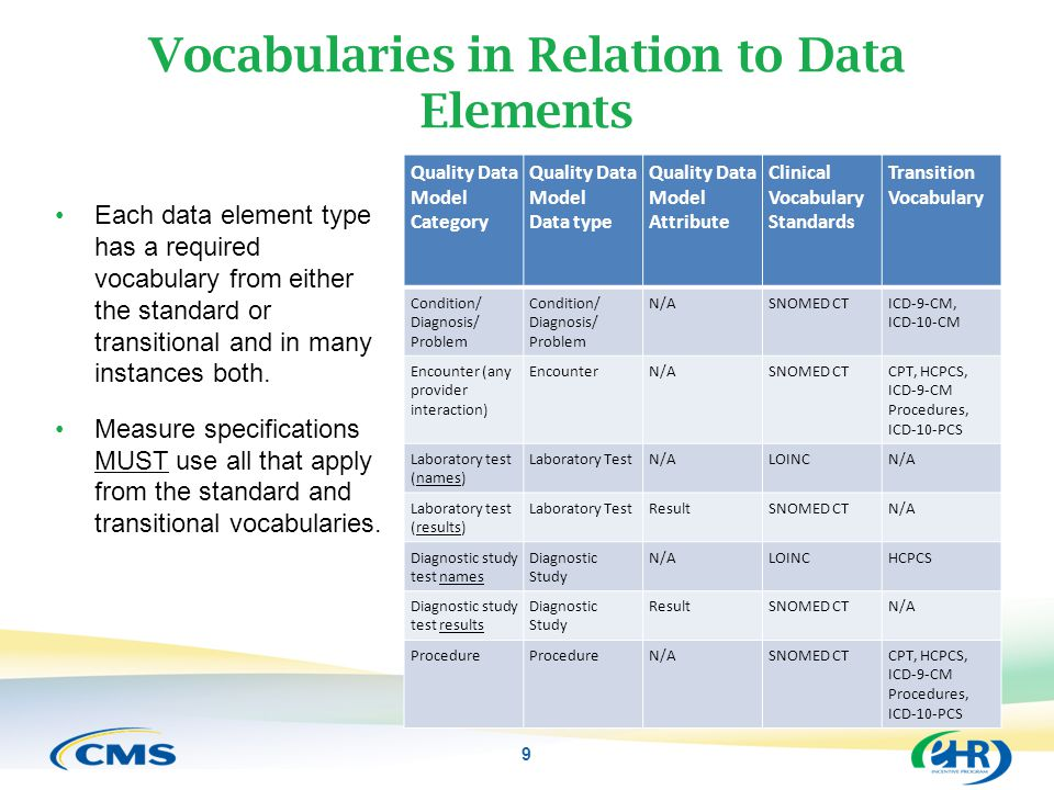 9 Vocabularies in Relation to Data Elements Each data element type has a required vocabulary from either the standard or transitional and in many inst