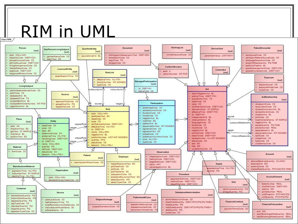 HL7 and Health Level Seven are registered trademarks of Health Level Seven International. Reg. U.S. TM Office. RIM in UML 10