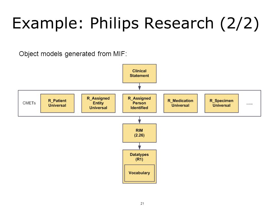 21 Example: Philips Research (2/2) Object models generated from MIF: