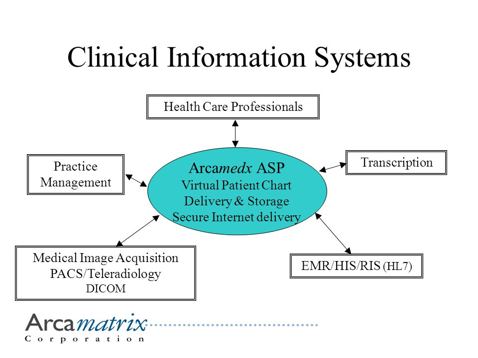 Clinical Information Systems Arcamedx ASP Virtual Patient Chart Delivery & Storage Secure Internet delivery Medical Image Acquisition PACS/Teleradiology DICOM EMR/HIS/RIS (HL7) Transcription Health Care Professionals Practice Management
