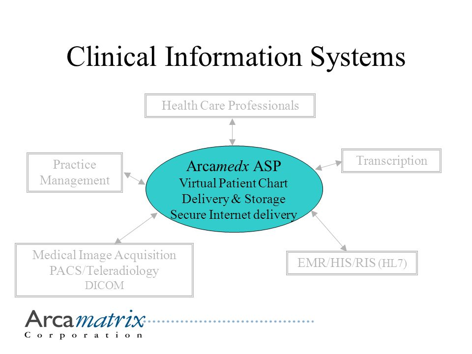 Clinical Information Systems Arcamedx ASP Virtual Patient Chart Delivery & Storage Secure Internet delivery Medical Image Acquisition PACS/Teleradiology DICOM EMR/HIS/RIS (HL7) TranscriptionHealth Care ProfessionalsPractice Management