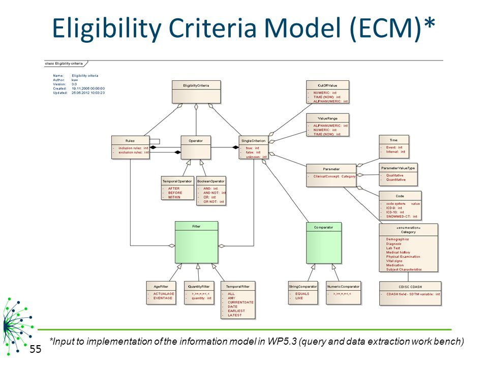 Eligibility Criteria Model (ECM)* 55 *Input to implementation of the information model in WP5.3 (query and data extraction work bench)