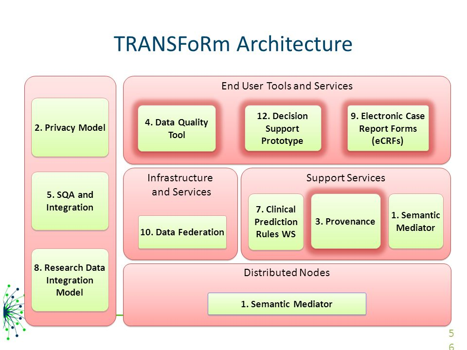 Distributed Nodes Infrastructure and Services Infrastructure and Services TRANSFoRm Architecture End User Tools and Services 12.