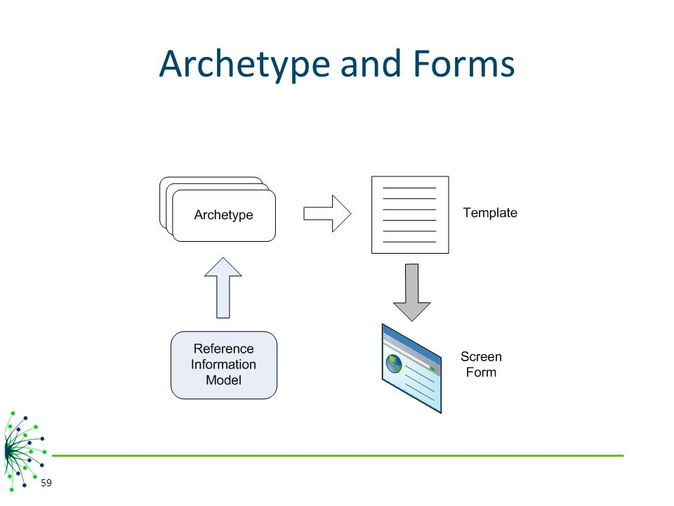 Archetype and Forms 59