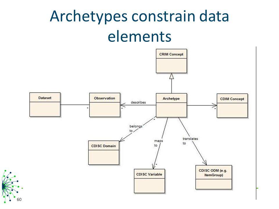Archetypes constrain data elements 60