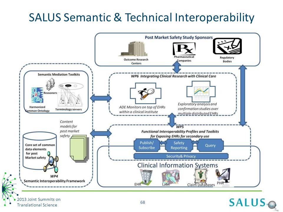SALUS Semantic & Technical Interoperability 2013 Joint Summits on Translational Science 68