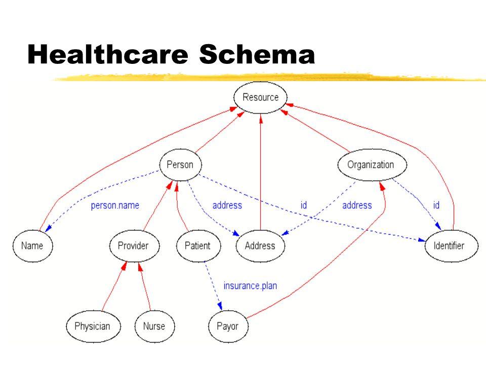 Healthcare Schema