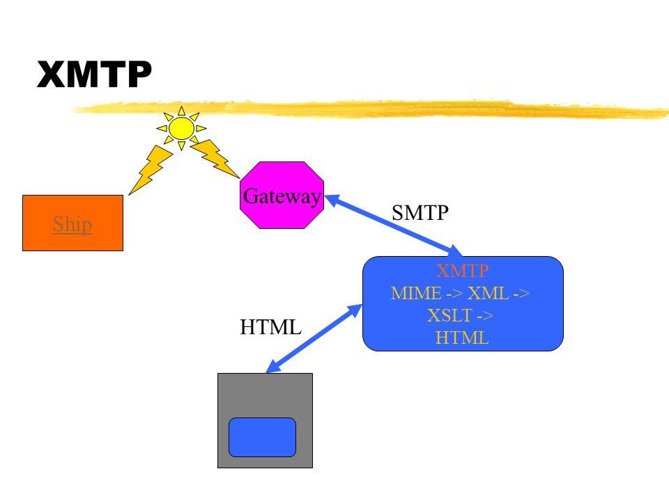 XMTP Ship Gateway XMTP MIME -> XML -> XSLT -> HTML SMTP HTML