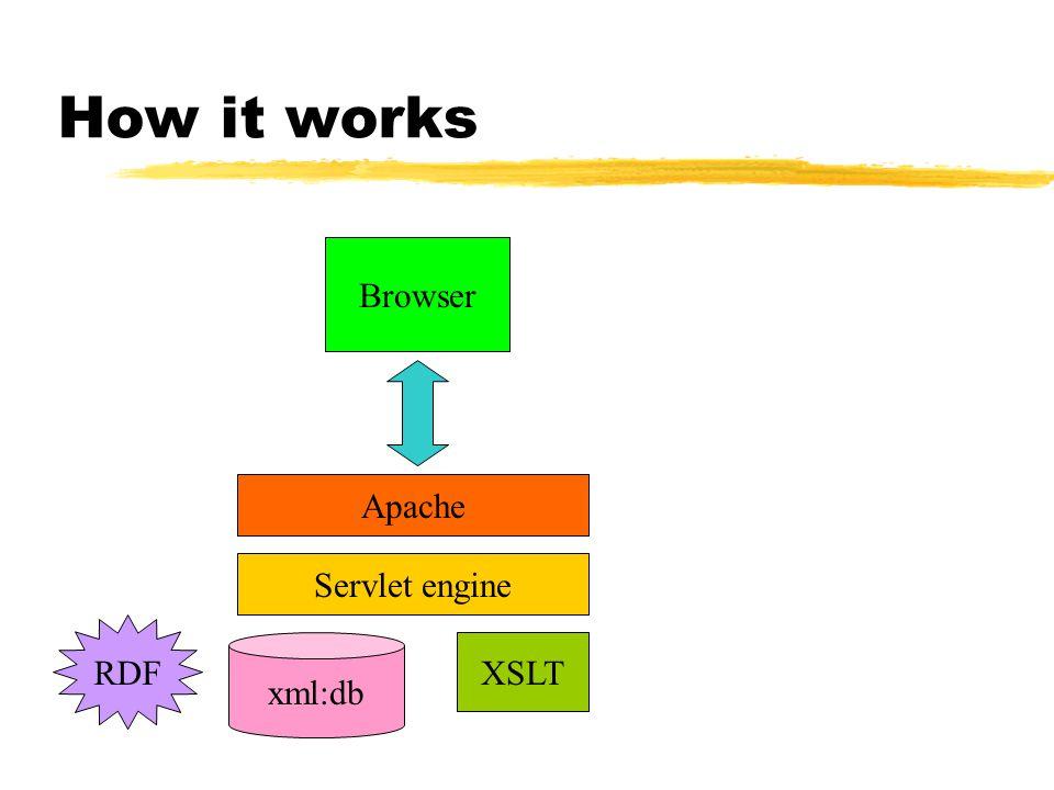 How it works Browser Apache XSLT Servlet engine xml:db RDF