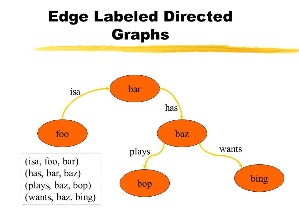 Edge Labeled Directed Graphs foo bar baz bop bing isa has wants plays (isa, foo, bar) (has, bar, baz) (plays, baz, bop) (wants, baz, bing)