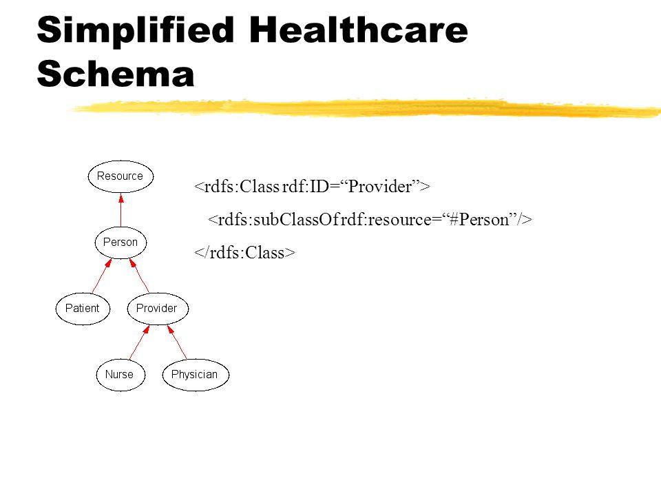 Simplified Healthcare Schema