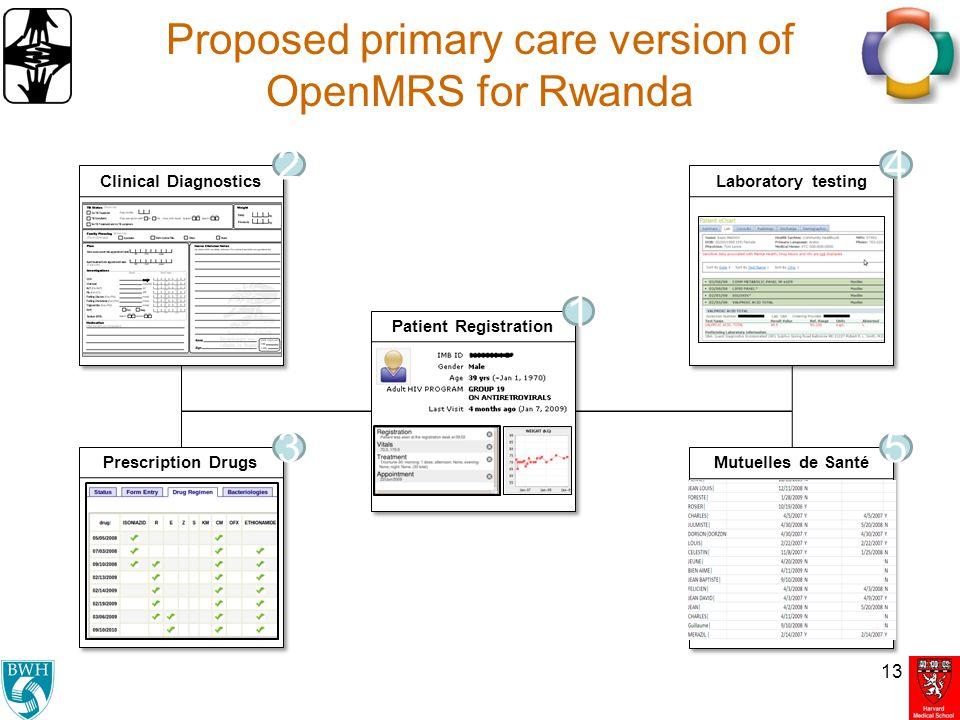Proposed primary care version of OpenMRS for Rwanda 13 Patient Registration Clinical Diagnostics Prescription Drugs Mutuelles de Santé 1 2 35 Laborato