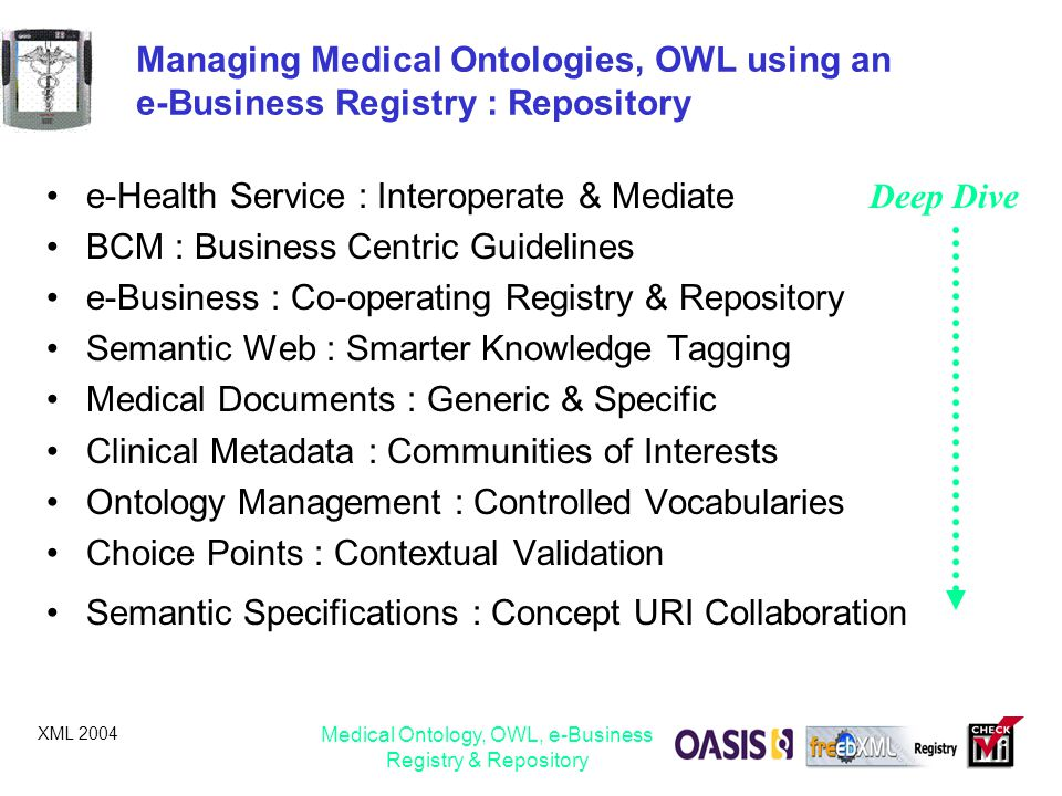 XML 2004 Medical Ontology, OWL, e-Business Registry & Repository Managing Medical Ontologies, OWL using an e-Business Registry : Repository e-Health S