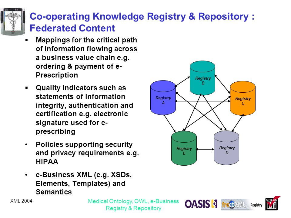 XML 2004 Medical Ontology, OWL, e-Business Registry & Repository Co-operating Knowledge Registry & Repository : Federated Content  Mappings for the c
